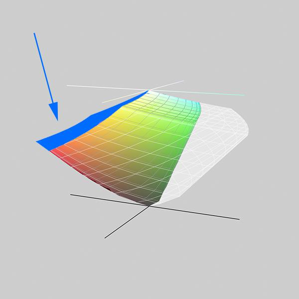 3D LAB plot with a shaded section.